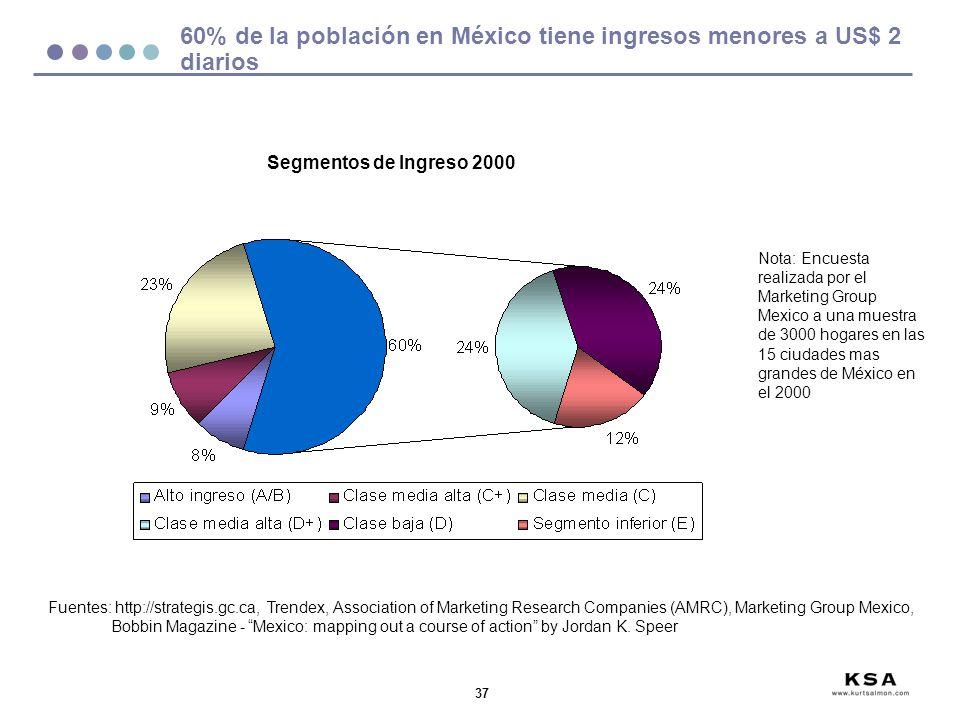 60% de la población en México tiene ingresos menores a US$ 2 diarios