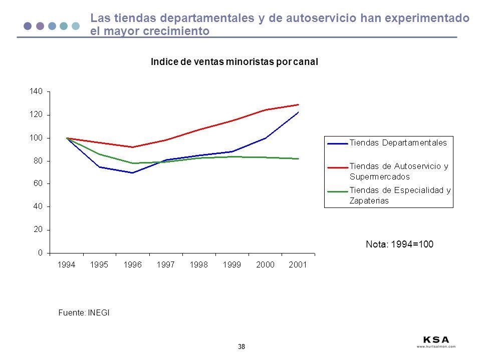 Las tiendas departamentales y de autoservicio han experimentado el mayor crecimiento