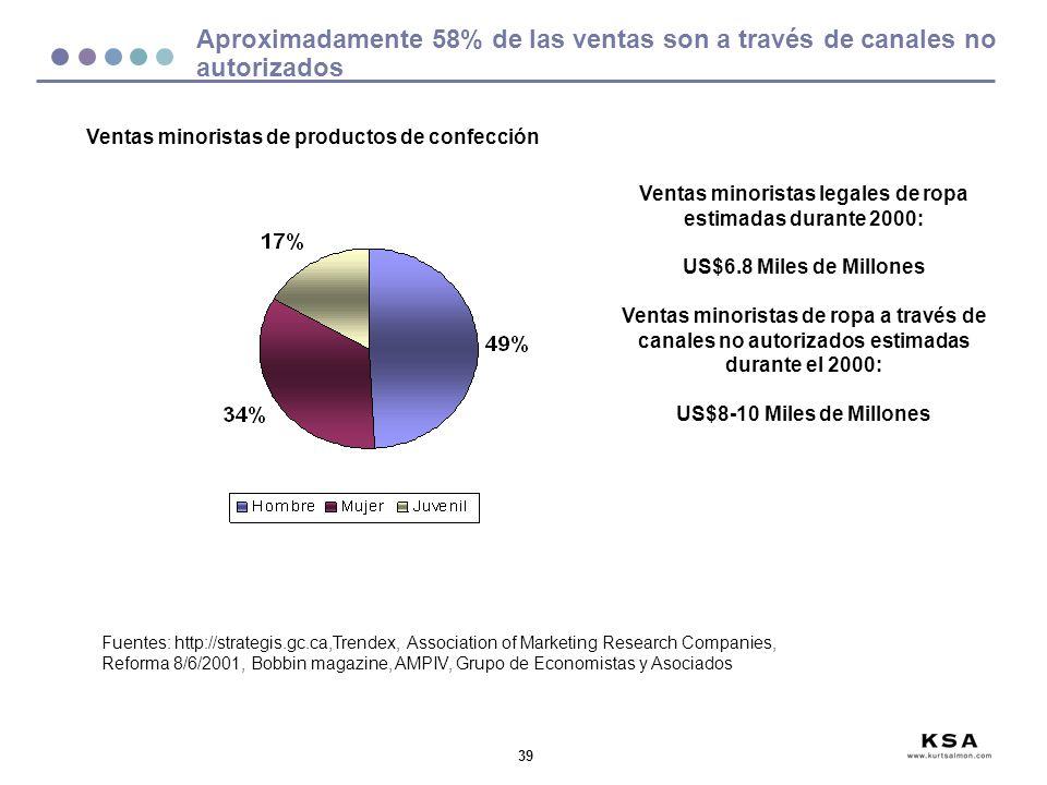 Aproximadamente 58% de las ventas son a través de canales no autorizados