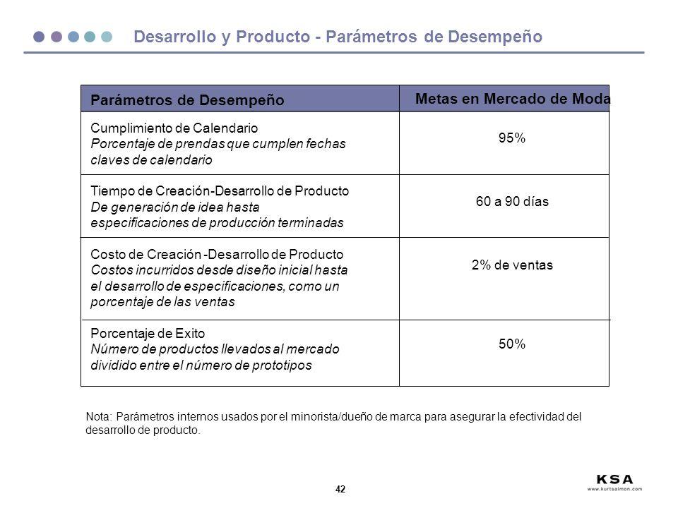 Desarrollo y Producto - Parámetros de Desempeño