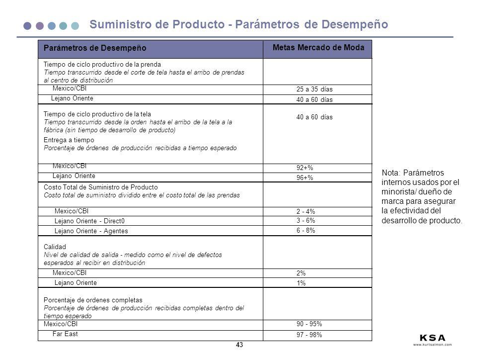 Suministro de Producto - Parámetros de Desempeño