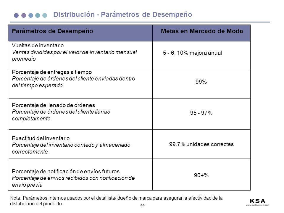 Distribución - Parámetros de Desempeño