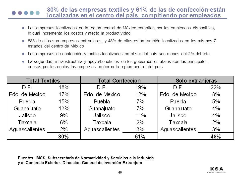 80% de las empresas textiles y 61% de las de confección están localizadas en el centro del país, compitiendo por empleados