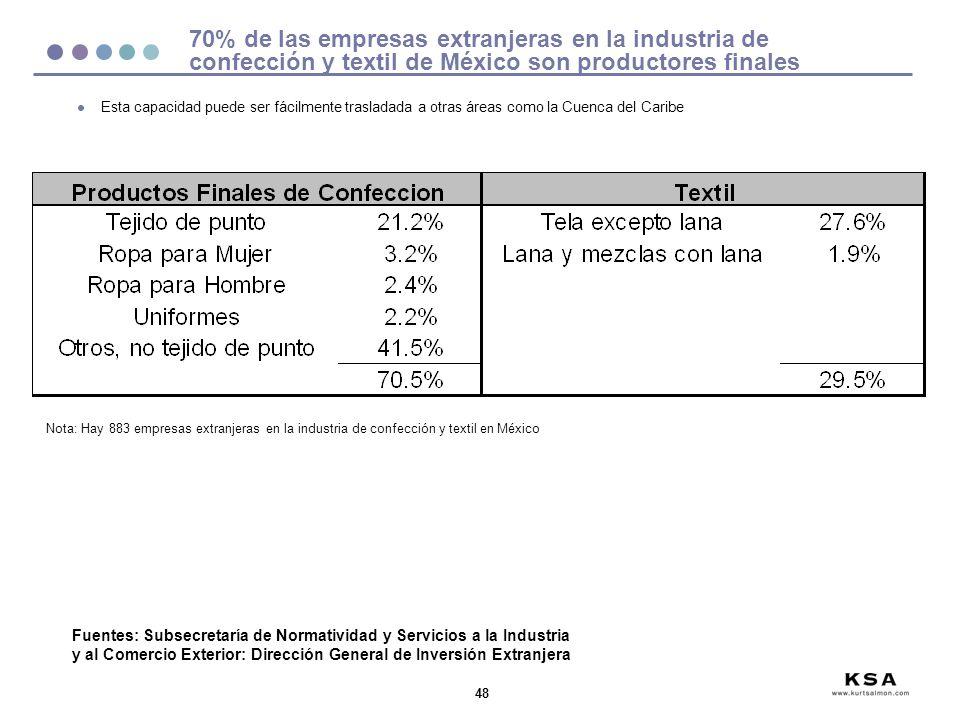 70% de las empresas extranjeras en la industria de confección y textil de México son productores finales
