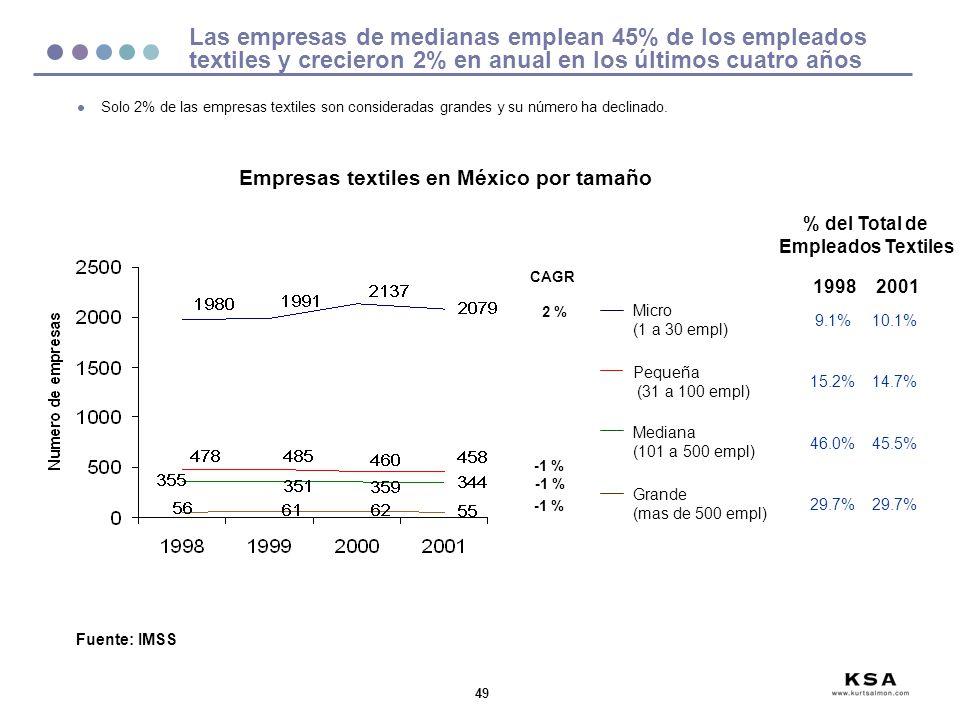 Empresas textiles en México por tamaño