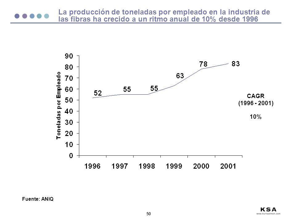 La producción de toneladas por empleado en la industria de las fibras ha crecido a un ritmo anual de 10% desde 1996