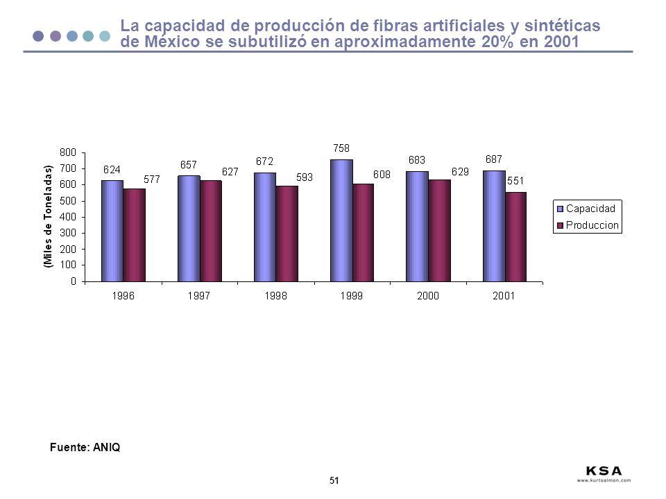 La capacidad de producción de fibras artificiales y sintéticas de México se subutilizó en aproximadamente 20% en 2001