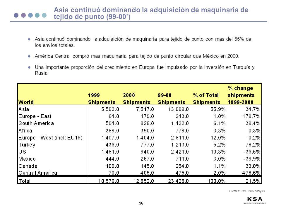 Asia continuó dominando la adquisición de maquinaria de tejido de punto (99-00')