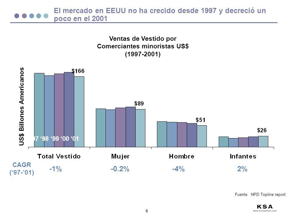 El mercado en EEUU no ha crecido desde 1997 y decreció un poco en el 2001