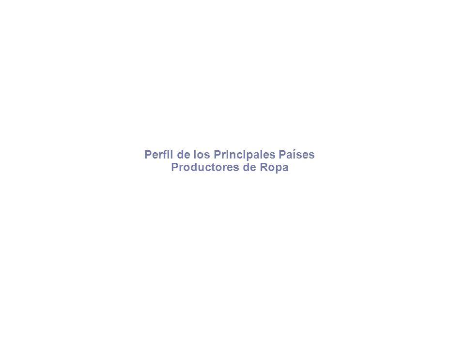 Perfil de los Principales Países Productores de Ropa