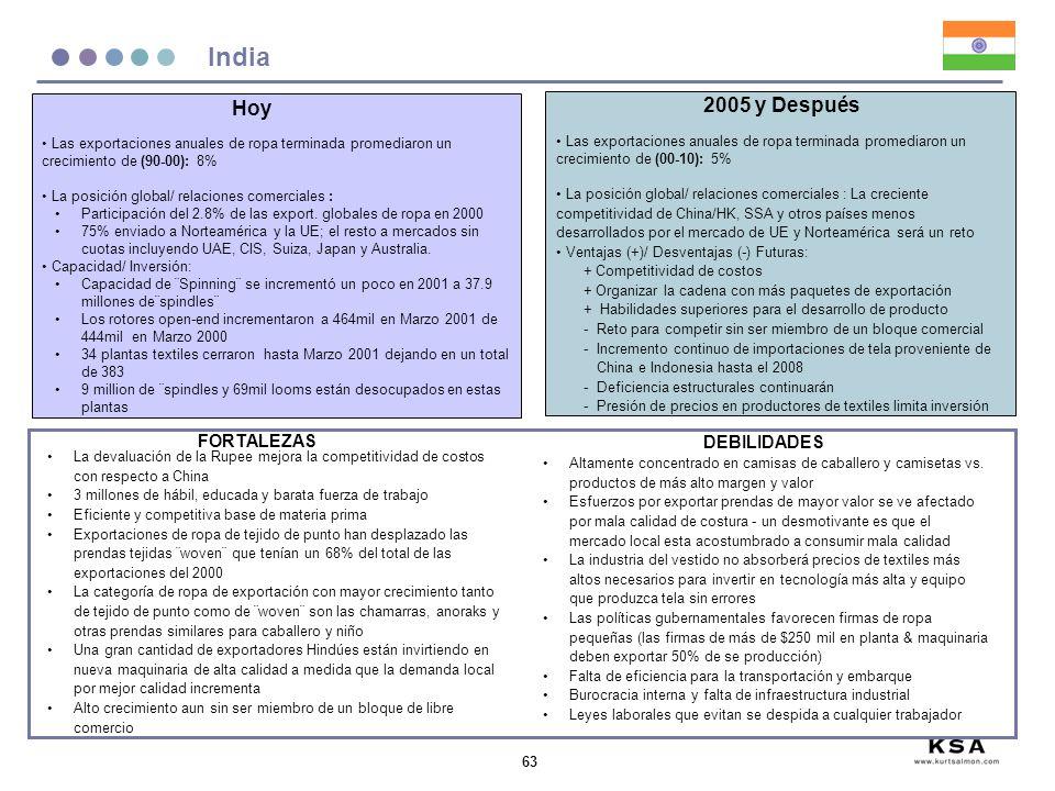 India Hoy 2005 y Después FORTALEZAS DEBILIDADES