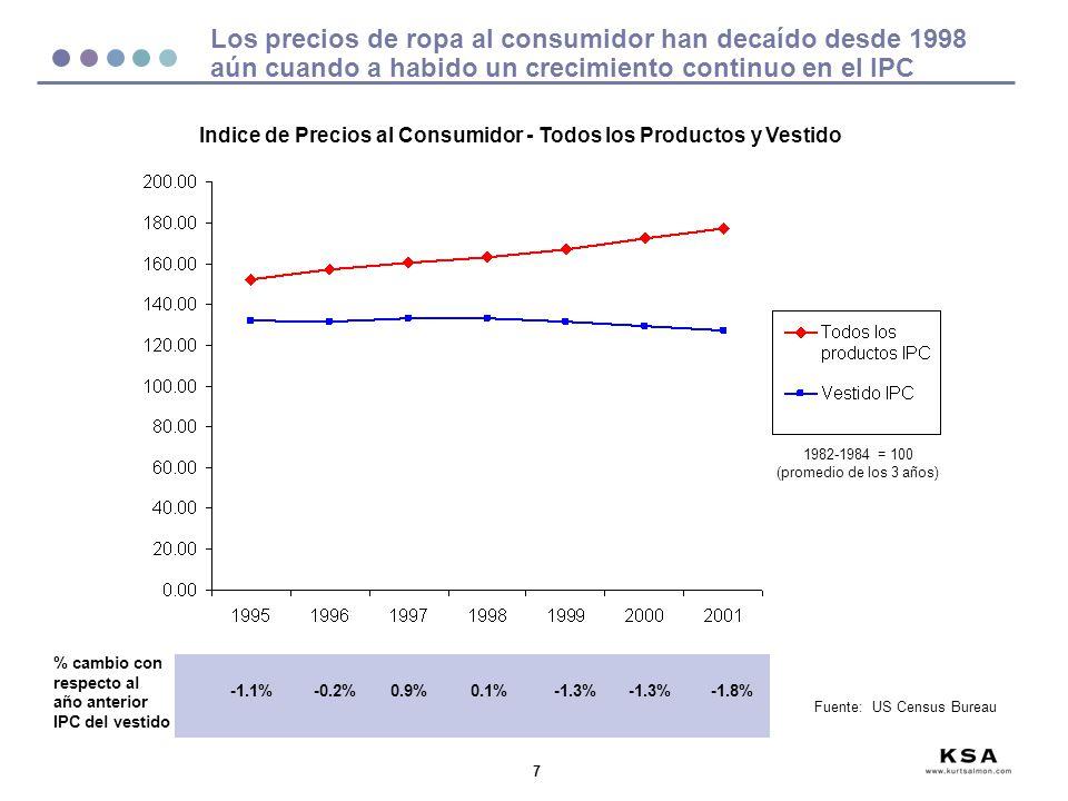 Indice de Precios al Consumidor - Todos los Productos y Vestido