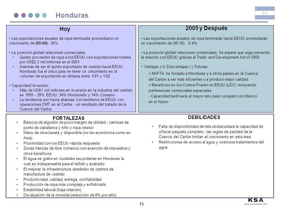 Honduras Hoy 2005 y Después DEBILIDADES FORTALEZAS