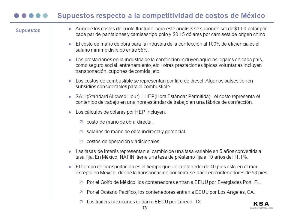 Supuestos respecto a la competitividad de costos de México