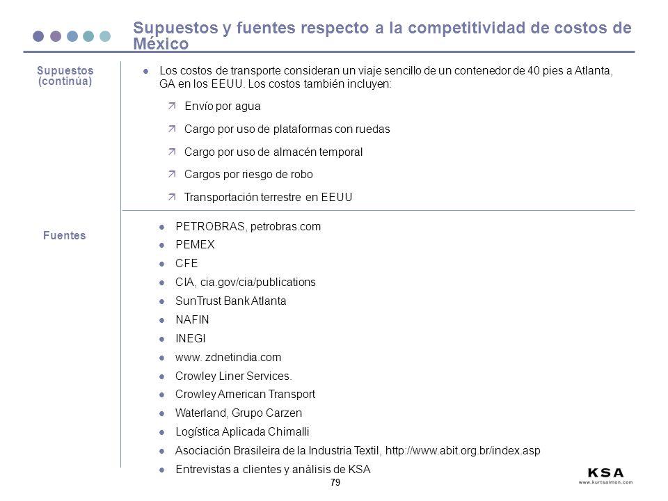 Supuestos y fuentes respecto a la competitividad de costos de México