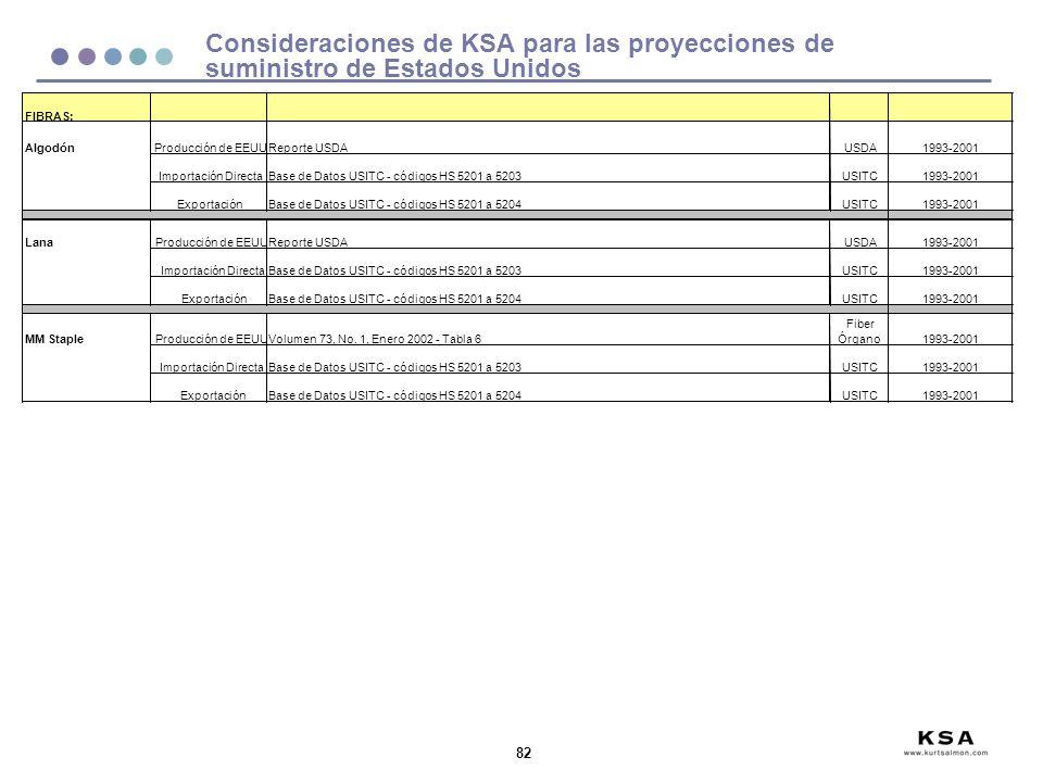 Consideraciones de KSA para las proyecciones de suministro de Estados Unidos