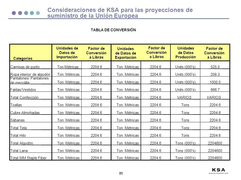 Consideraciones de KSA para las proyecciones de suministro de la Unión Europea