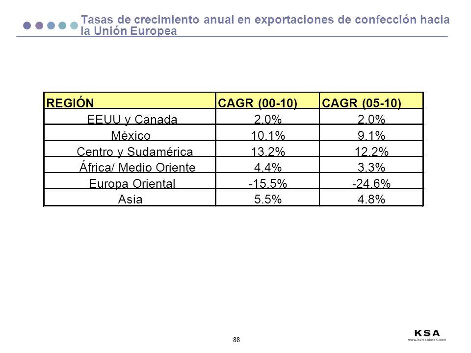 REGIÓN CAGR (00-10) CAGR (05-10) EEUU y Canada 2.0% México 10.1% 9.1%