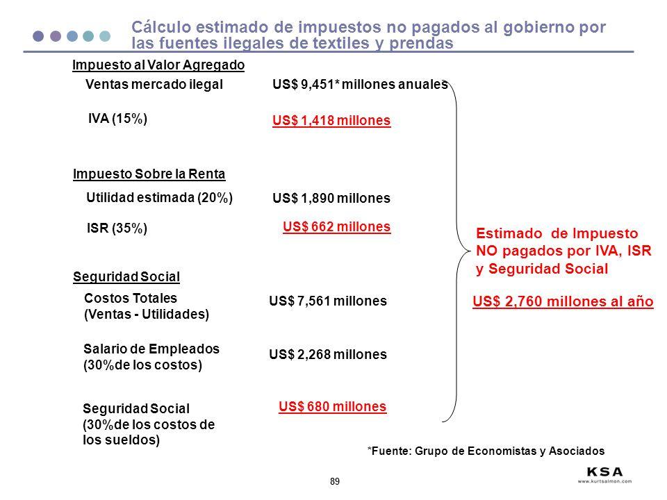 Cálculo estimado de impuestos no pagados al gobierno por las fuentes ilegales de textiles y prendas