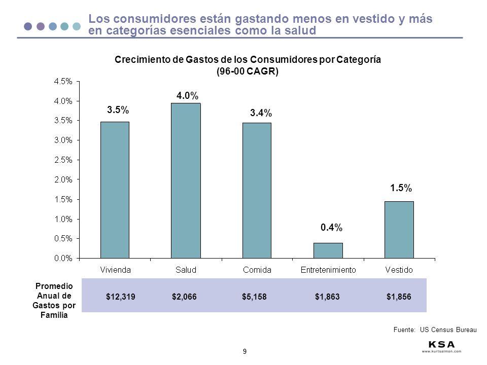 Los consumidores están gastando menos en vestido y más en categorías esenciales como la salud