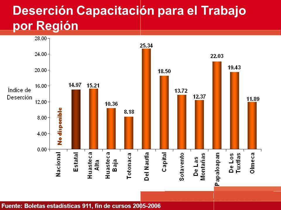 Fuente: Boletas estadísticas 911, fin de cursos 2005-2006