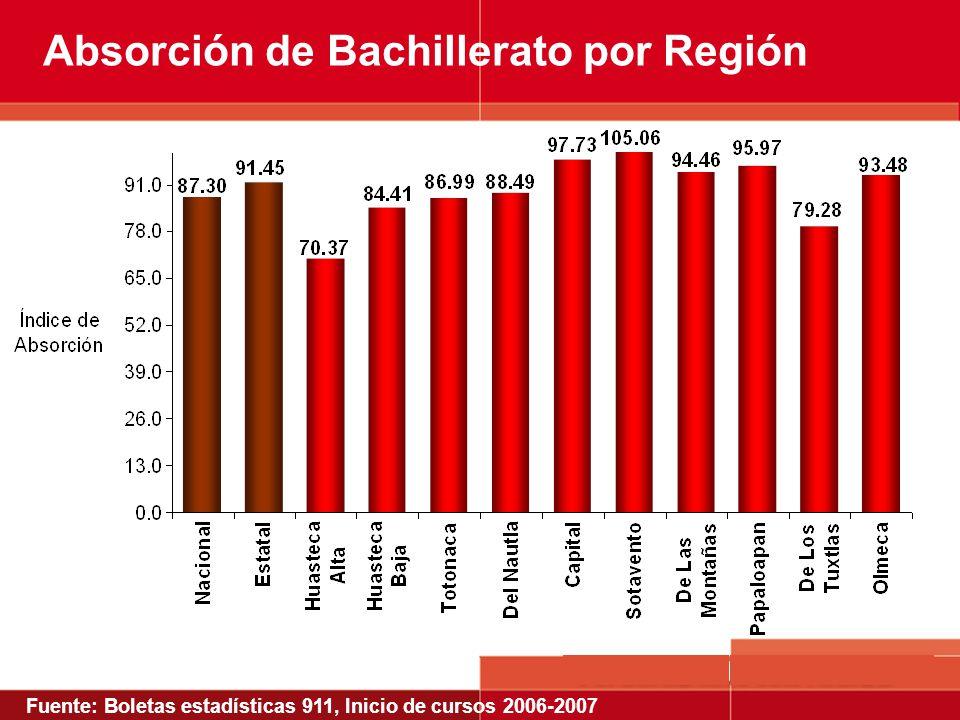 Fuente: Boletas estadísticas 911, Inicio de cursos 2006-2007