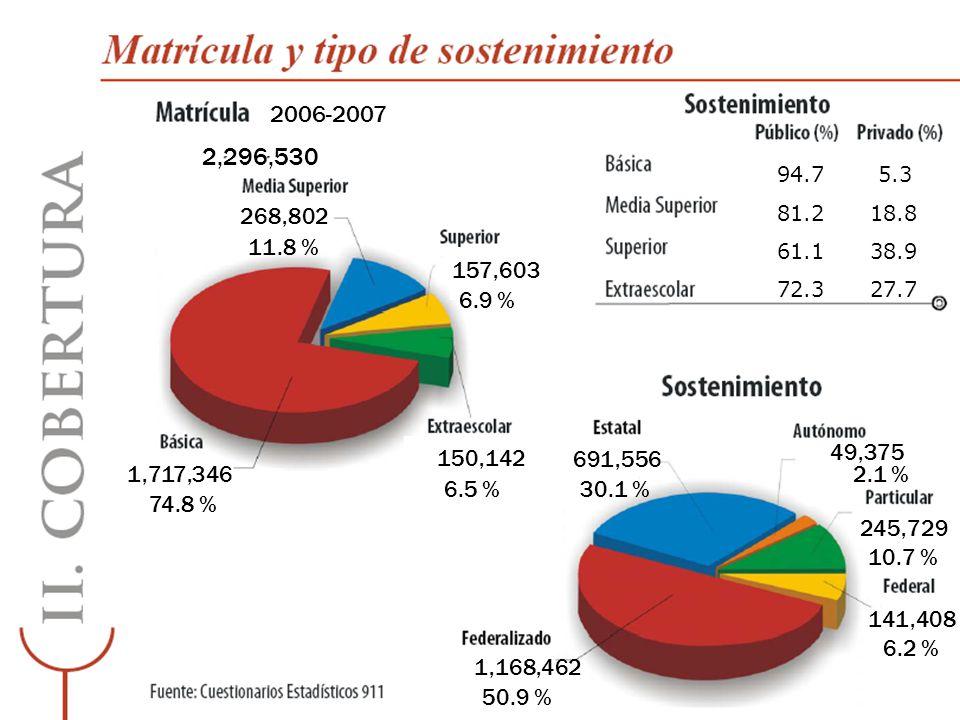 2006-2007 2,296,530. 94.7 5.3. 81.2 18.8. 61.1 38.9. 72.3 27.7. 268,802. 11.8 %