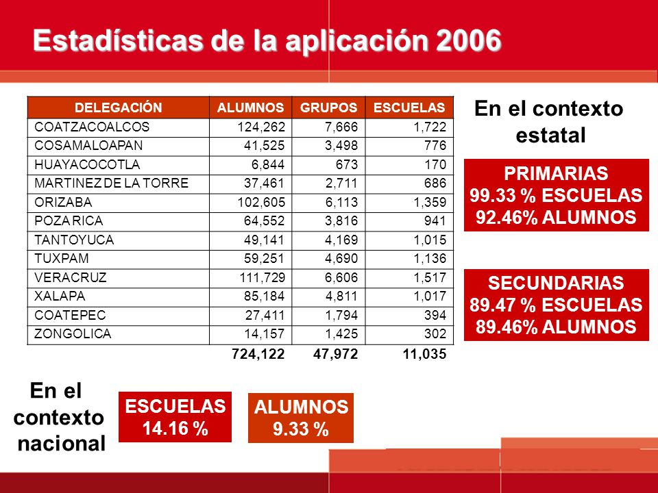 Estadísticas de la aplicación 2006