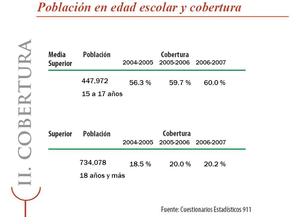 2004-2005 2005-2006 2006-2007 447,972. 15 a 17 años. 56.3 % 59.7 % 60.0 % 3.7 %