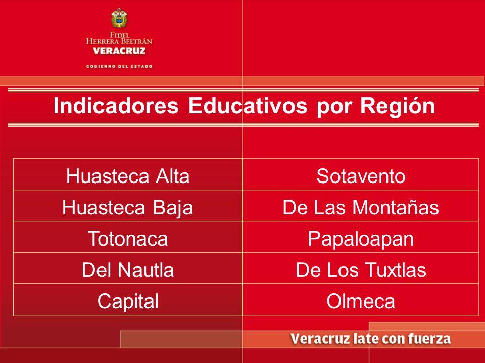 Indicadores Educativos por Región