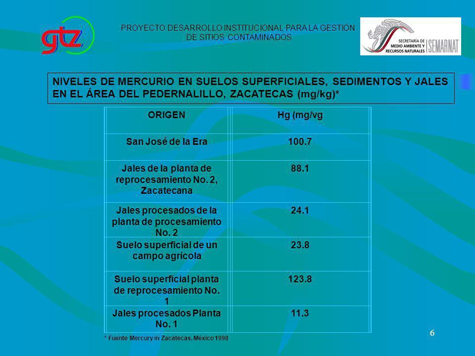 NIVELES DE MERCURIO EN SUELOS SUPERFICIALES, SEDIMENTOS Y JALES