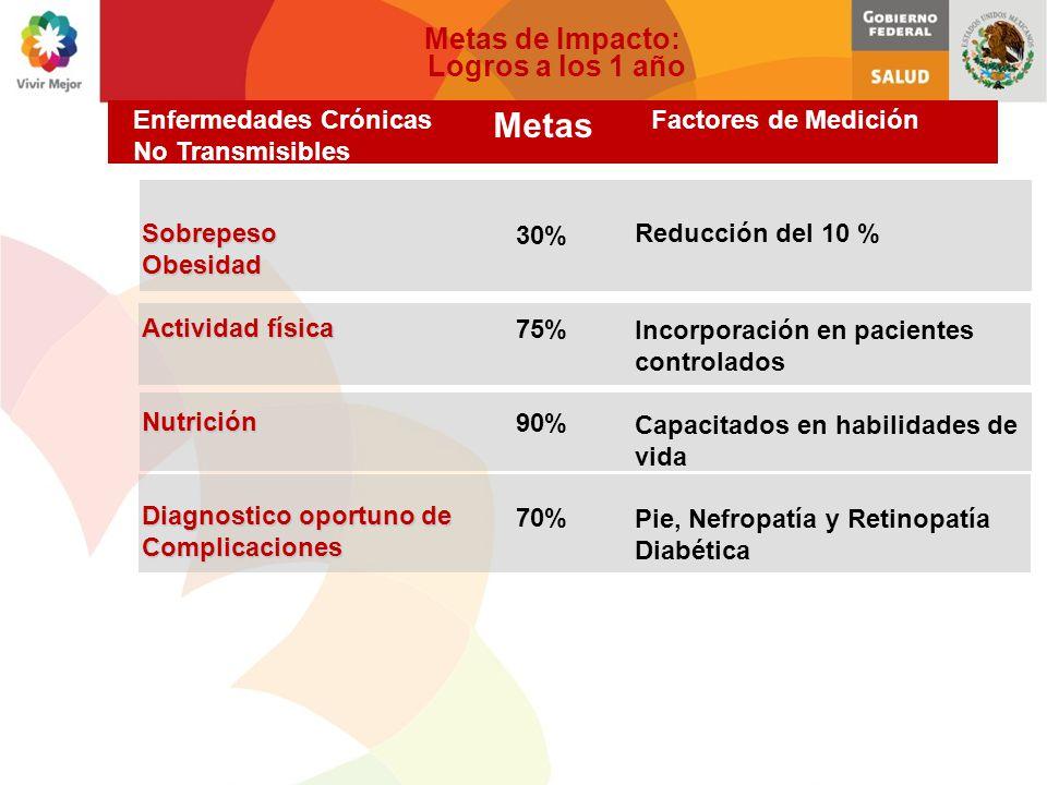 Metas Metas de Impacto: Logros a los 1 año 30% 75% 90% 70%