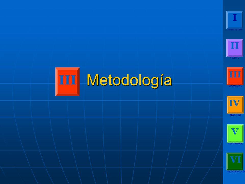 Metodología III I II III IV V VI INTRODUCCIÓN OBJETIVO METODOLOGÍA