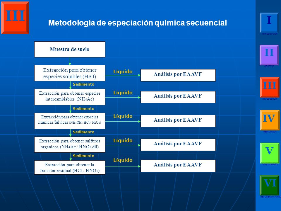 III I II III IV V VI Metodología de especiación química secuencial