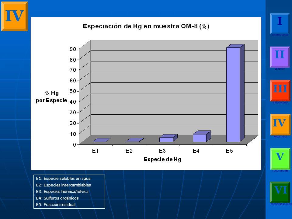 IV I II III IV V VI E1: Especie solubles en agua