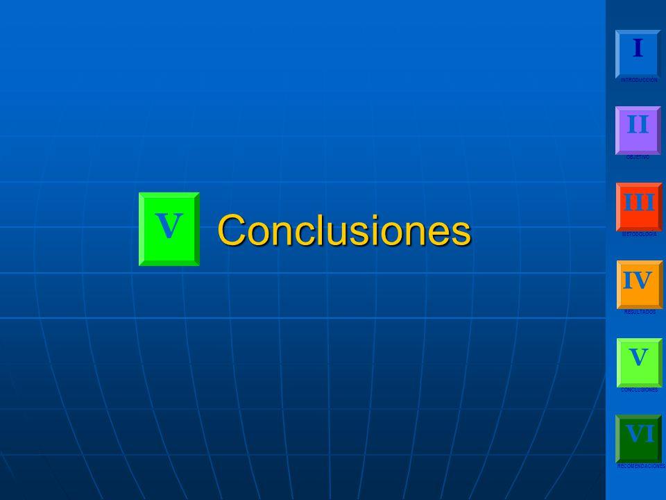 Conclusiones V I II III IV V VI INTRODUCCIÓN OBJETIVO METODOLOGÍA
