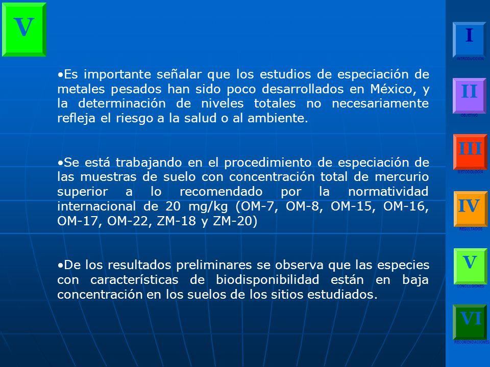 V I. INTRODUCCIÓN. II. OBJETIVO. III. METODOLOGÍA. IV. RESULTADOS. V. CONCLUSIONES. RECOMENDACIONES.