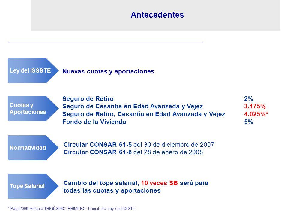 Antecedentes Nuevas cuotas y aportaciones Seguro de Retiro 2%