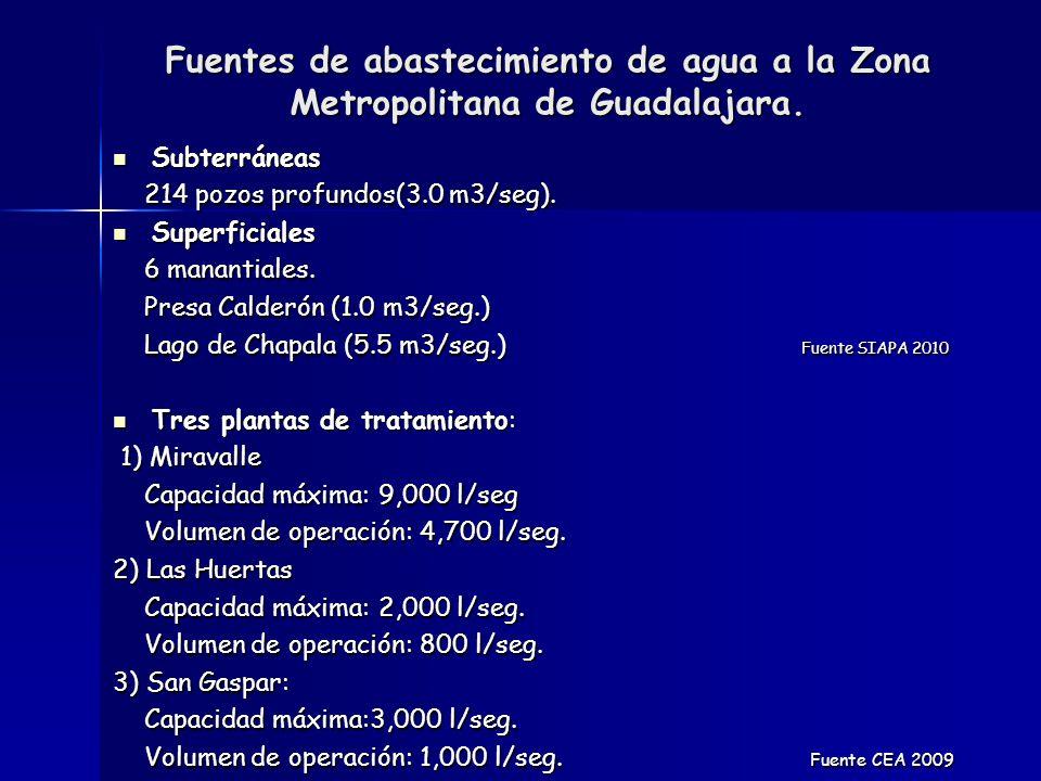 Fuentes de abastecimiento de agua a la Zona Metropolitana de Guadalajara.