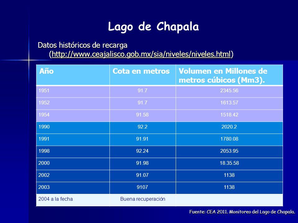 Lago de Chapala Datos históricos de recarga (http://www.ceajalisco.gob.mx/sia/niveles/niveles.html)