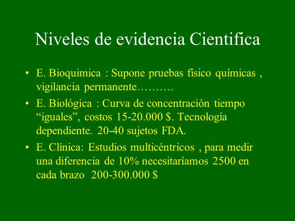 Niveles de evidencia Cientifica