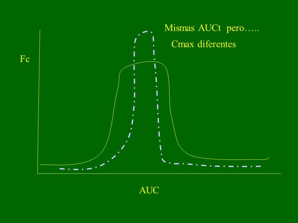 Mismas AUCt pero….. Cmax diferentes Fc AUC