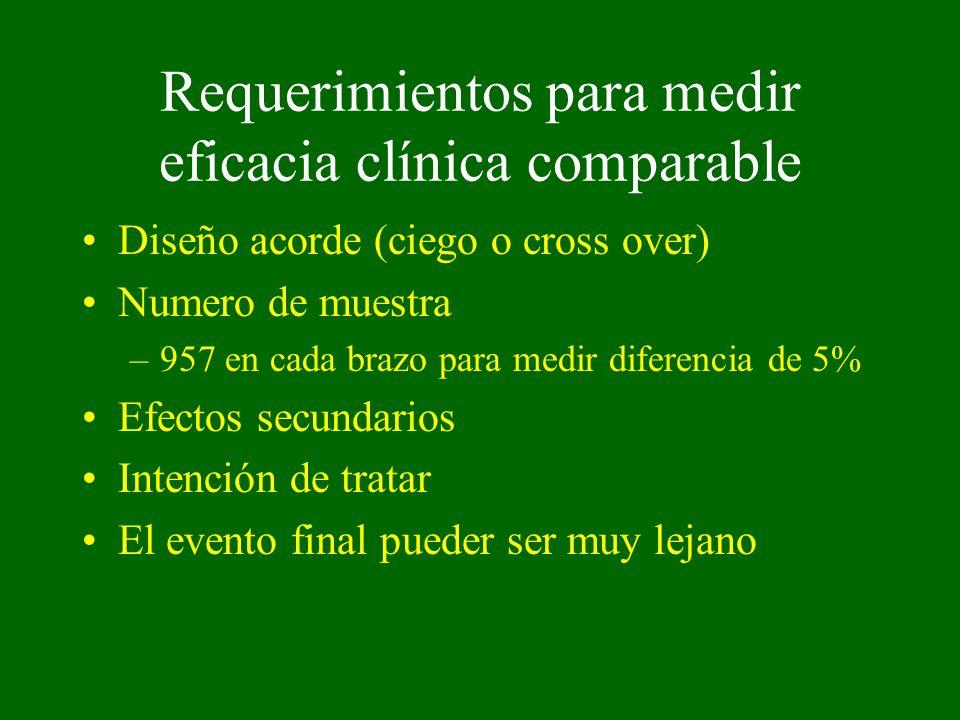Requerimientos para medir eficacia clínica comparable