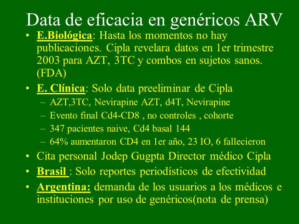 Data de eficacia en genéricos ARV