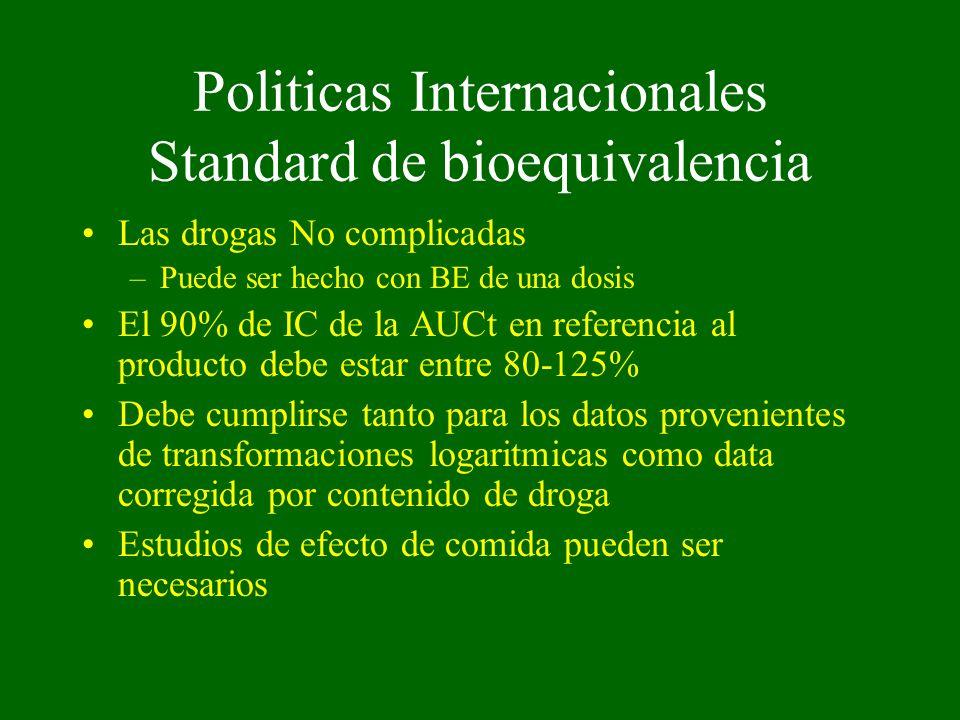 Politicas Internacionales Standard de bioequivalencia