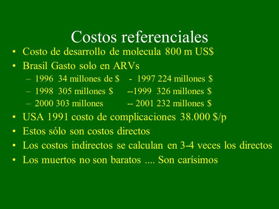 Costos referenciales Costo de desarrollo de molecula 800 m US$