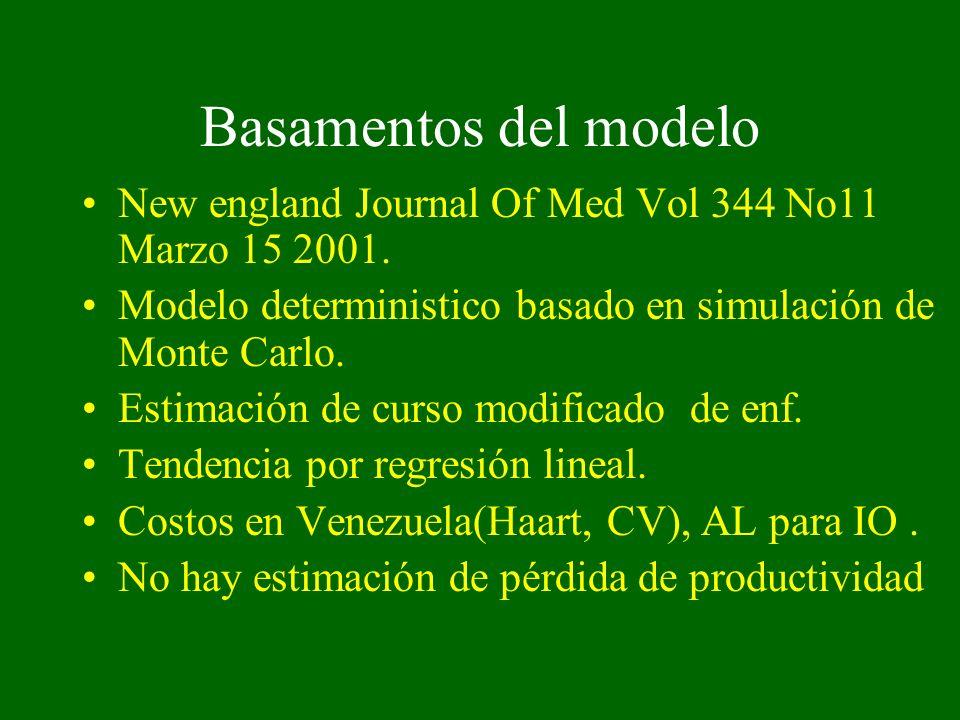 Basamentos del modelo New england Journal Of Med Vol 344 No11 Marzo 15 2001. Modelo deterministico basado en simulación de Monte Carlo.
