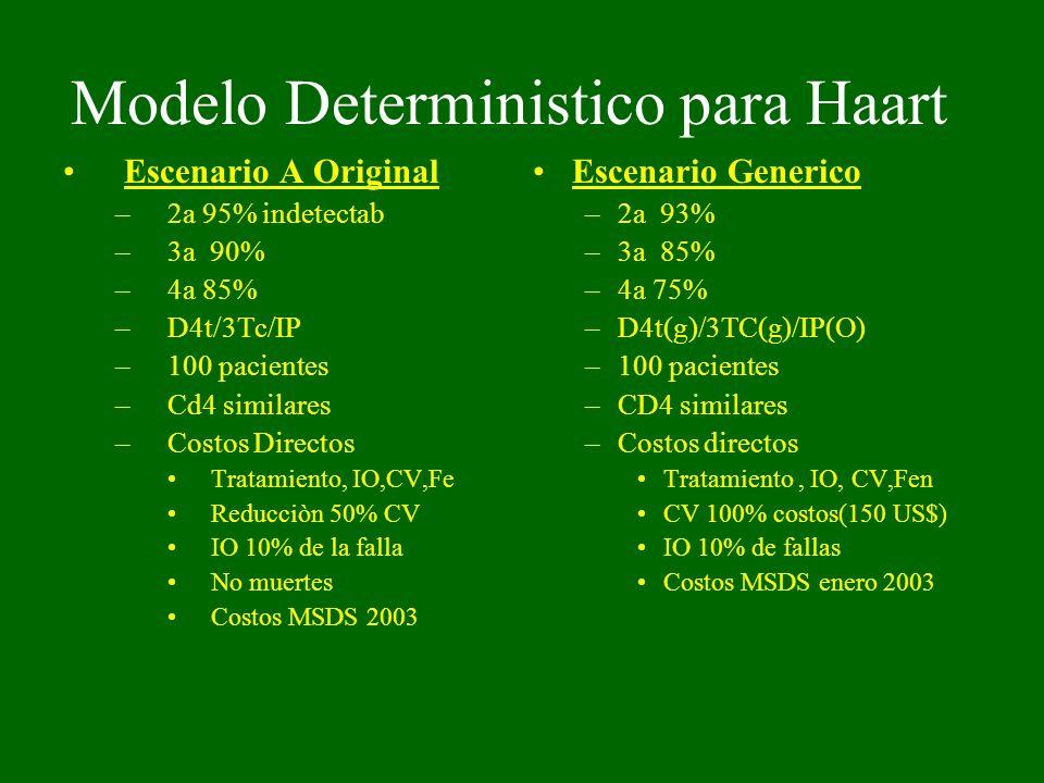 Modelo Deterministico para Haart