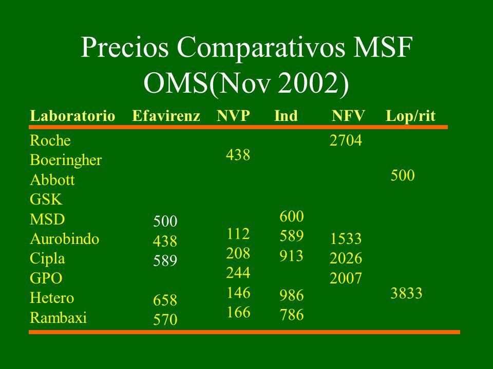 Precios Comparativos MSF OMS(Nov 2002)