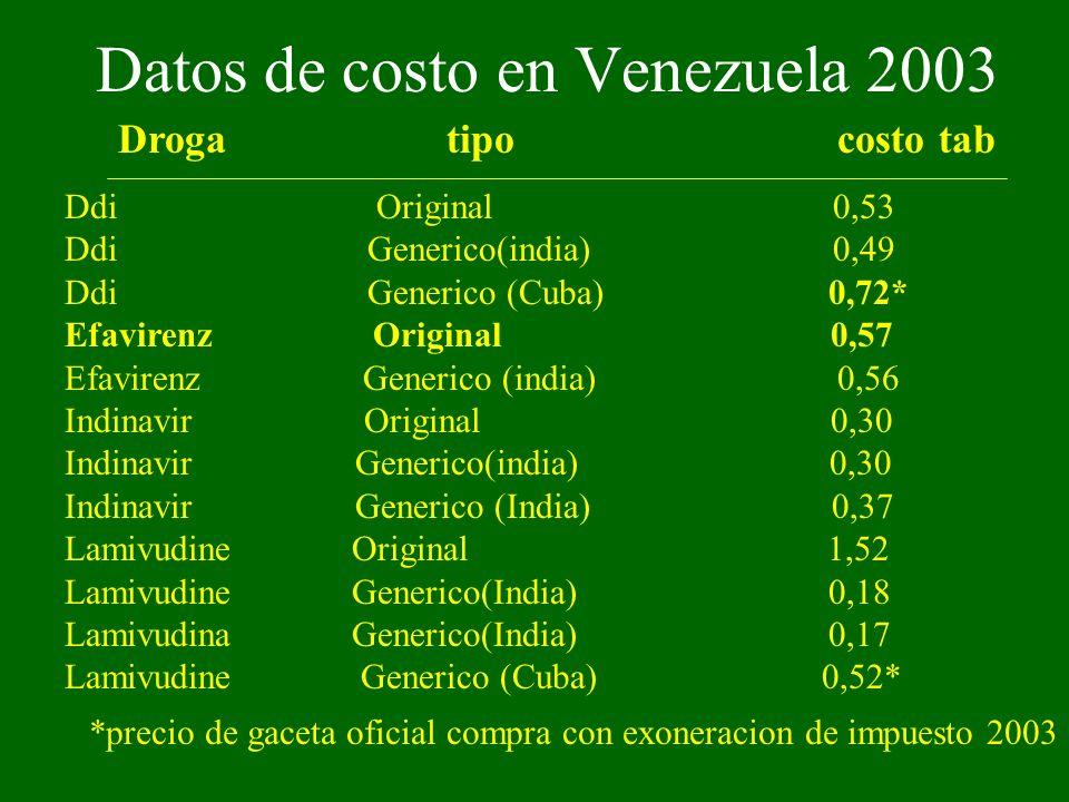 Datos de costo en Venezuela 2003